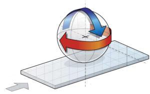 sistema-planare